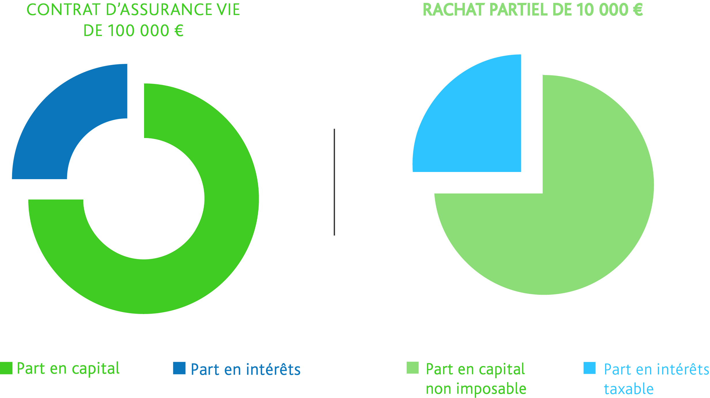 Graph_contrat_assurancevie