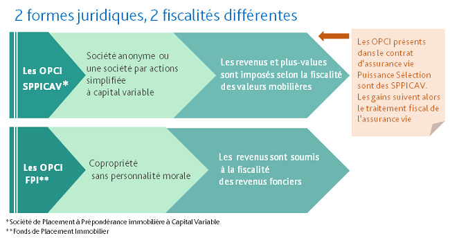 OPCI SPPICAV_formes juridique fiscalite differente