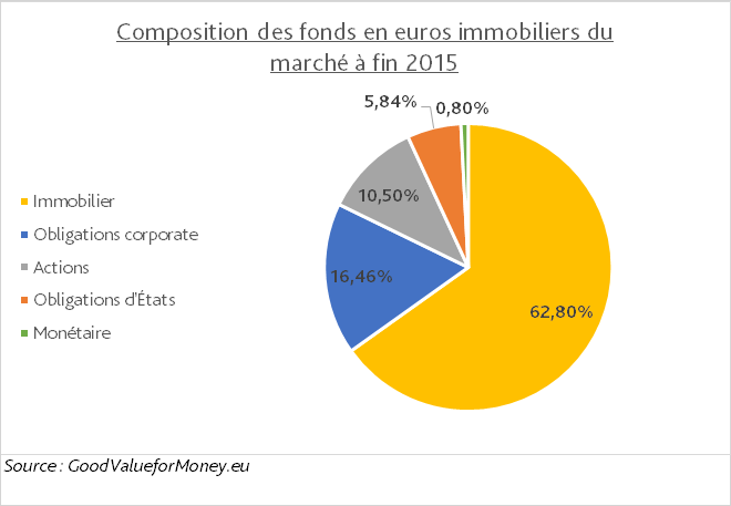 composition fonds en euros immobiliers